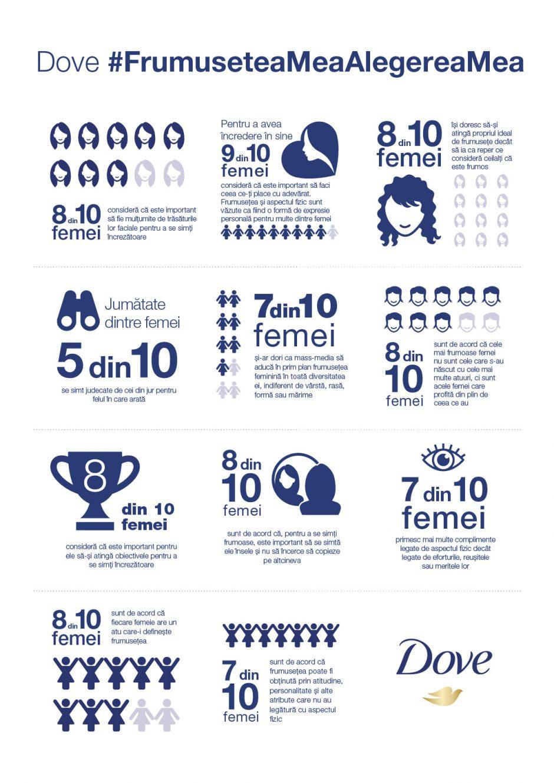 Infografic_studiu Dove despre frumusete
